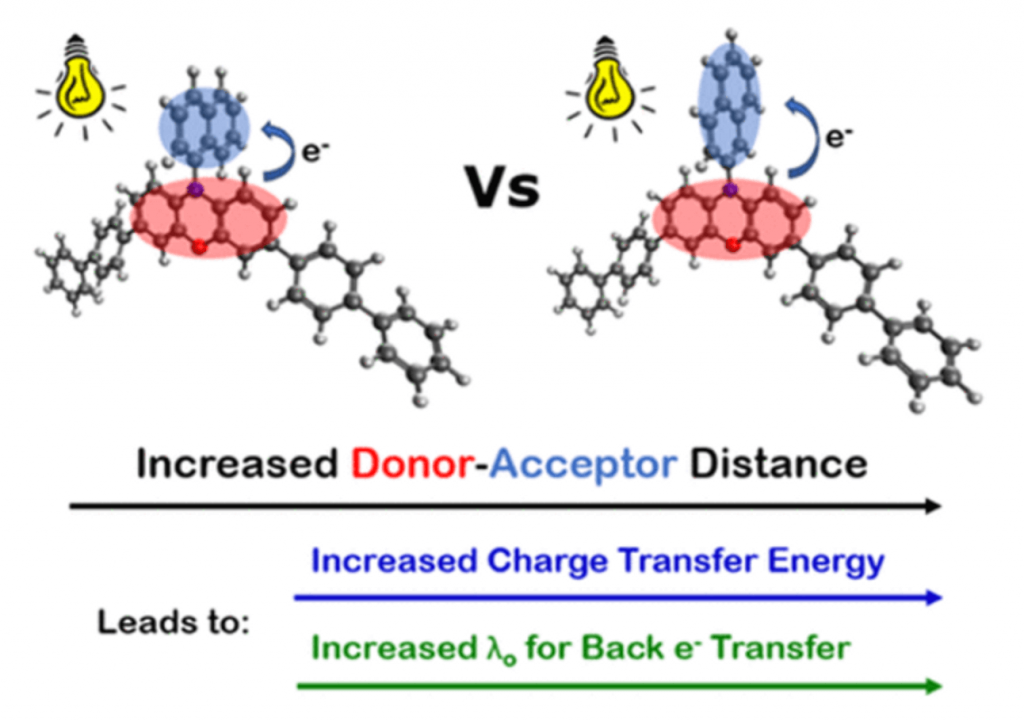 Increased Donor-Acceptor Distance diagram