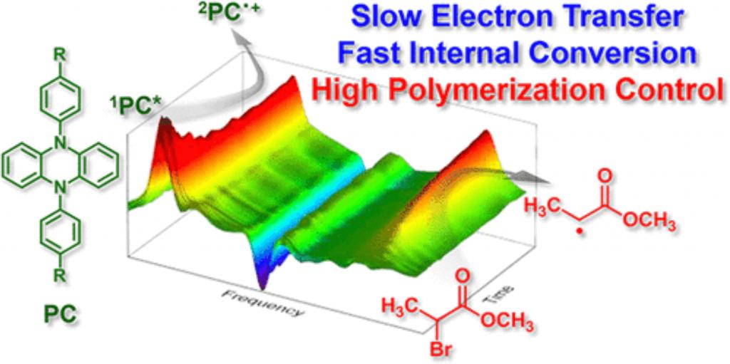 Slow Electron Transfer Fast Internal Conversion diagram