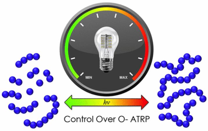 Control over O- ATRP diagram
