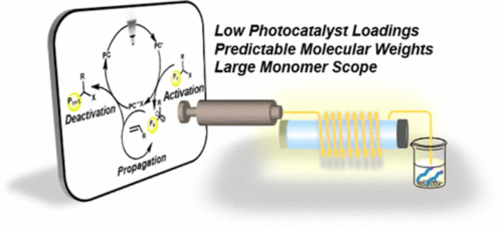Low photocatalyst loadings predictable molecular weights large monomer scope diagram