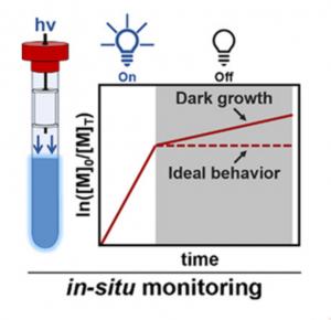 in-situ monitoring diagram